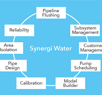 Synergi Water